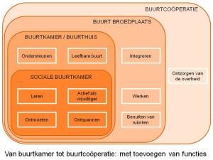 Producten Buurthuis - van buurtkamer tot buurtcooperatie
