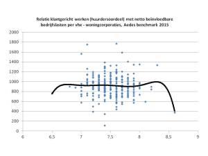Relatie klantgericht werken en bedrijfslasten - Aedes benchmarkt 2015