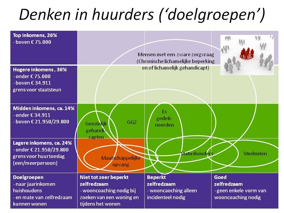 Seminar 13 januari 2015 Wonen of woningcorporatie - sheet Denken in huurders